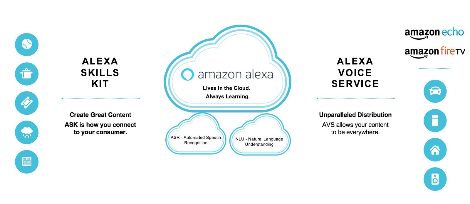 diagram of Alexa skills kit and Alexa voice service