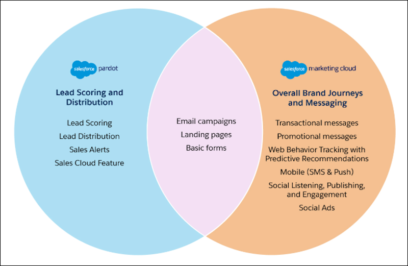 Venn Diagram with Pardot features, Marketing Cloud features, and shared features
