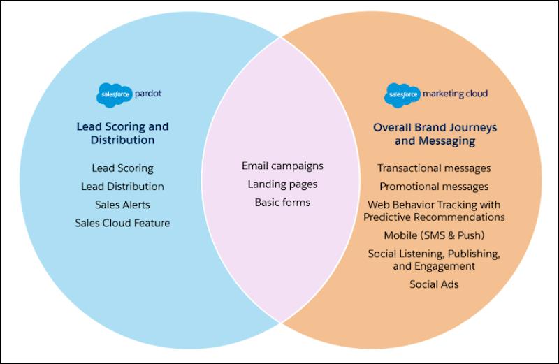 Pardot の機能、Marketing Cloud の機能、共通の機能を示すベン図