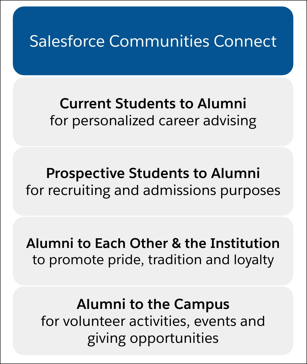 Salesforce Communities connect current students to alumni, prospective students to alumni, alumni to each other and the institution, and alumni to the campus.
