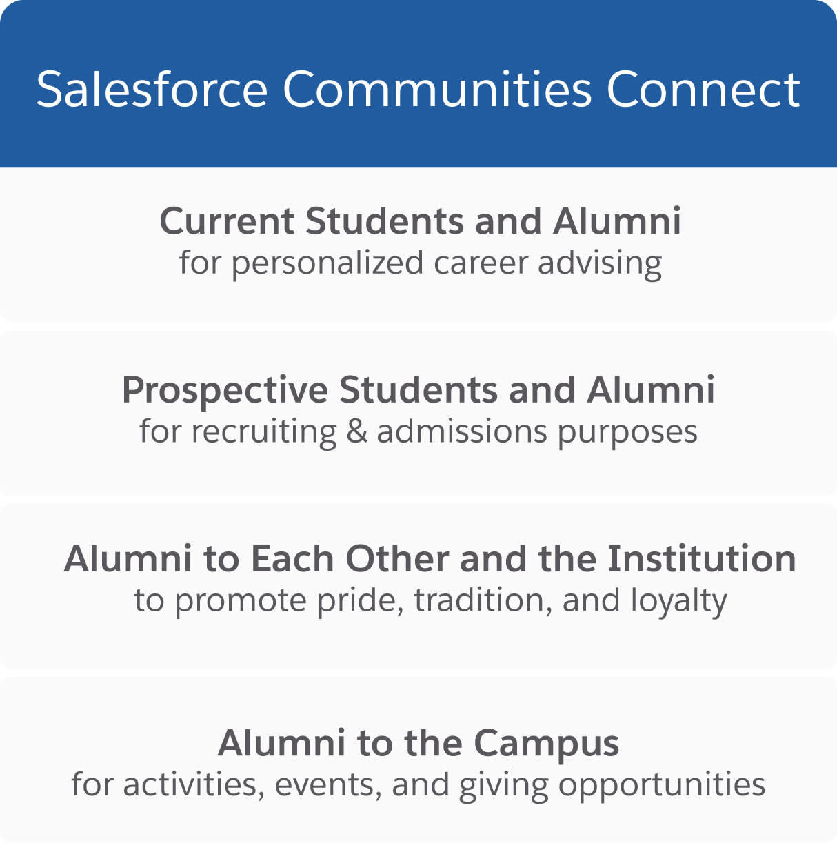 Salesforce Communities Connect: Current Students and Alumni for personalized career advising, Prospective Students and Alumni for recruiting and admissions purposes, Alumni to Each Other and the Institution to promote pride, tradition, and loyalty, Alumni to the Campus for activities, events, and giving opportunities