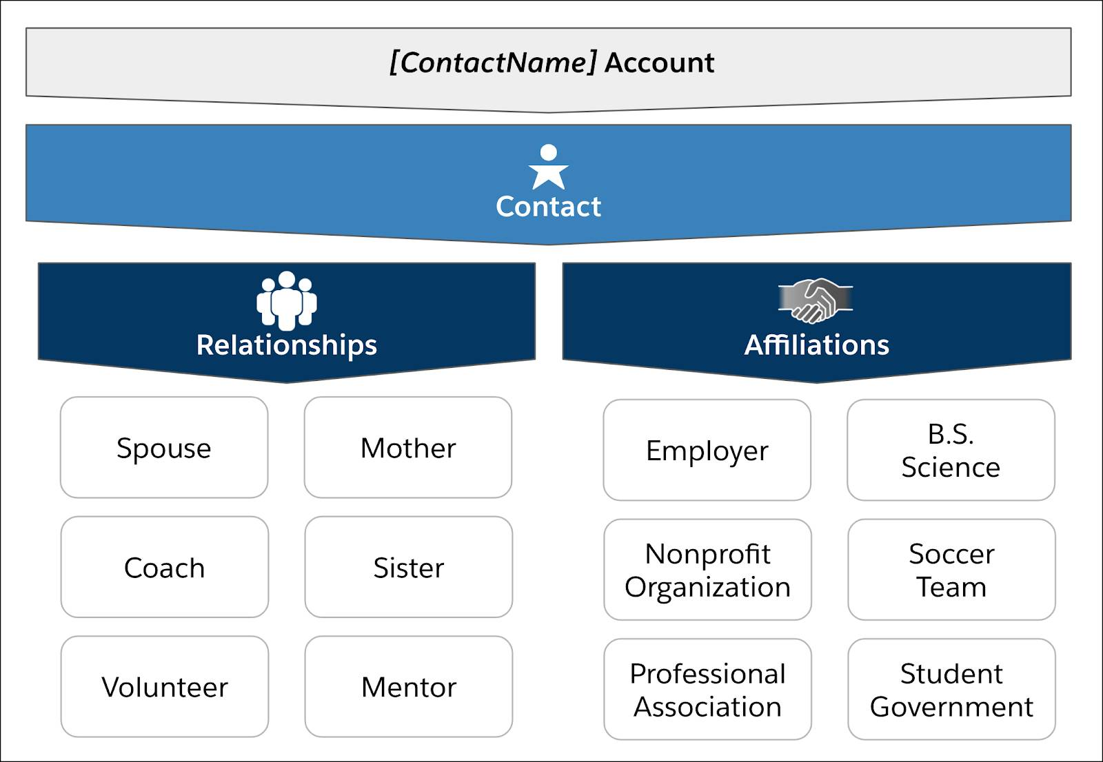 When relationships and affiliations are added to the contact record, you can see the connections your alumni have to the institution and the community.