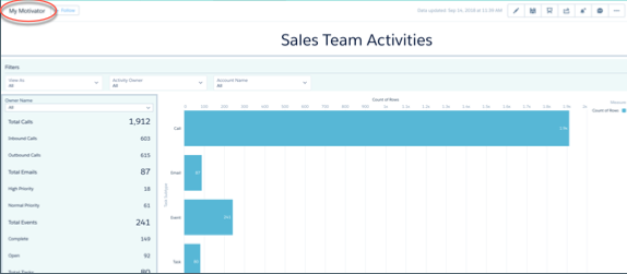 Screenshot of Sales Team Activities dashboard