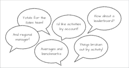 Key metrics for the Motivator in thought bubbles.
