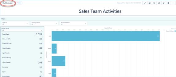 Captura de tela do painel Atividades da equipe de vendas