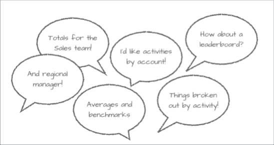 Métrica-chave para o Motivador em balões de pensamento.