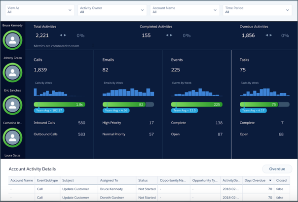 The final version of the Motivator dashboard