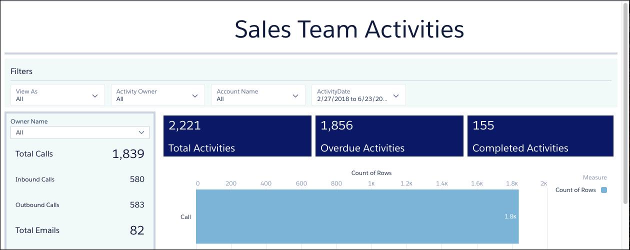 Screenshot of dashboard with dark blue metrics at top
