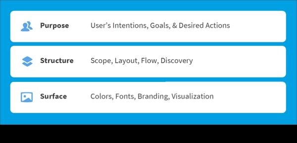 O processo de design: começar com um objetivo, passar para a estrutura e terminar com a superfície
