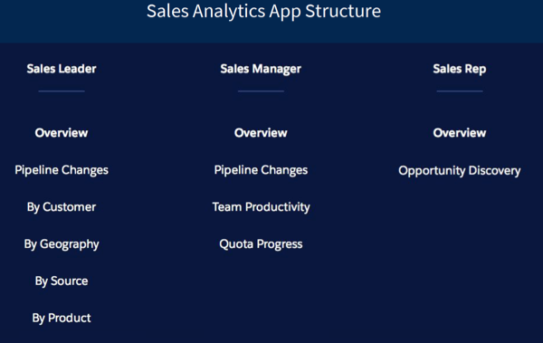 A person-driven structure, showing Sales Leader, SAles Manager, and Sales Rep dashboards