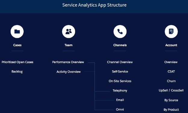 A task driven structure, from the Service Analytics app.