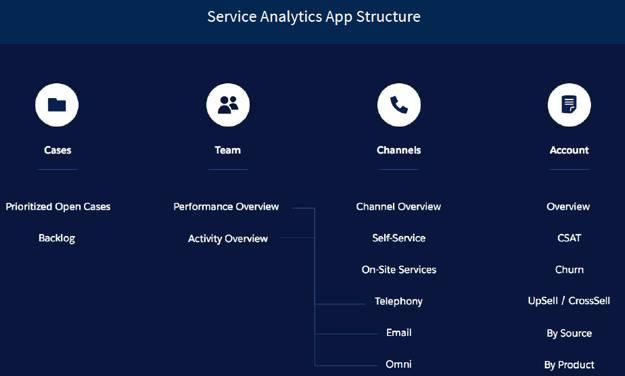 Eine aufgabengesteuerte Struktur in der Service Analytics-Anwendung