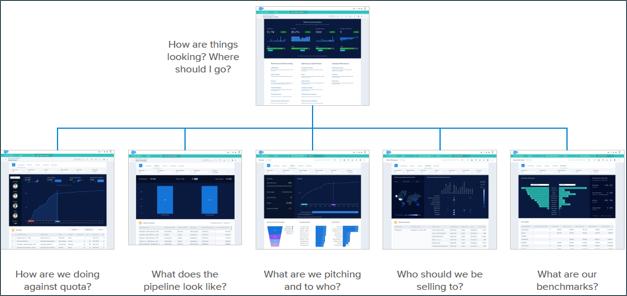 Der Flow der Sales Analytics-Anwendung