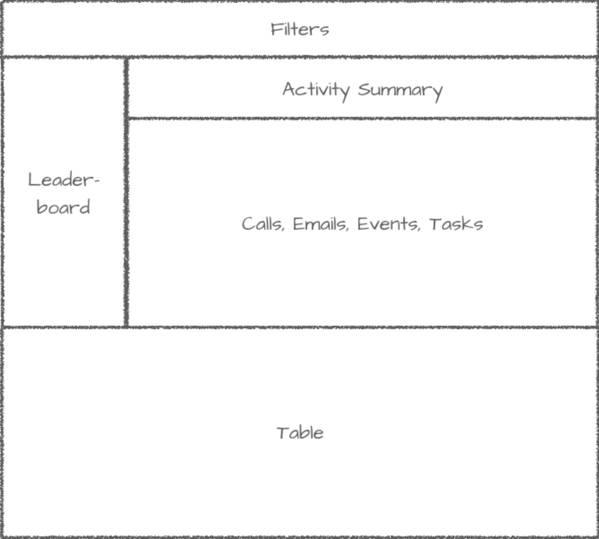 The Motivator ダッシュボードの構造のスケッチ