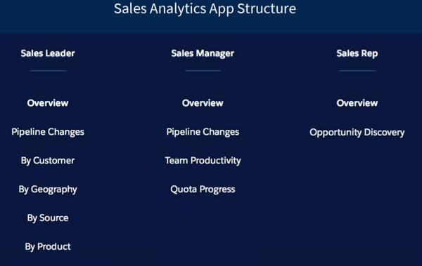 Uma estrutura voltada para pessoas mostrando os painéis de Líder de vendas, Gerente de vendas e Representante de vendas
