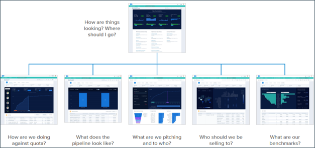 O fluxo do aplicativo Sales Analytics