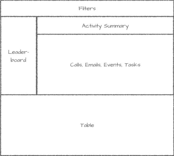 Um esboço da estrutura do painel do Motivador