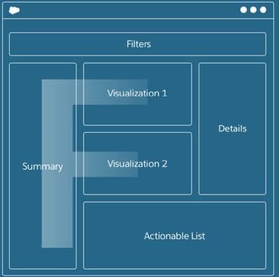 Um padrão de design de layout em F mostrando componentes arranjados no formato da letra F.
