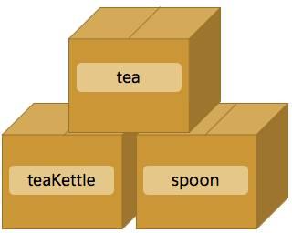 Kartons mit den Beschriftungen tea, teaKettle und spoon.