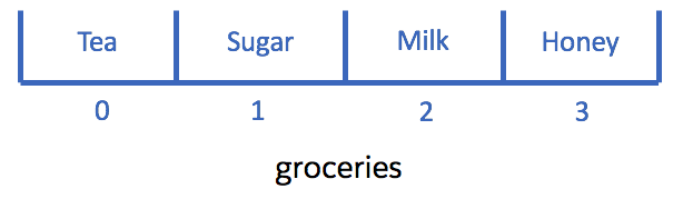 A space named groceries, subdivided into four slots, with one ingredient in each slot: Tea, Sugar, Milk, and Honey.