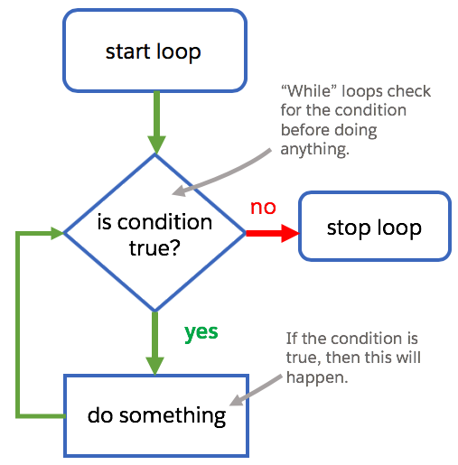 A graphical process flow for a while loop consisting of a condition being verified to see if it is true or false. If the condition is true the loop continues. If the condition is false the loop stops.