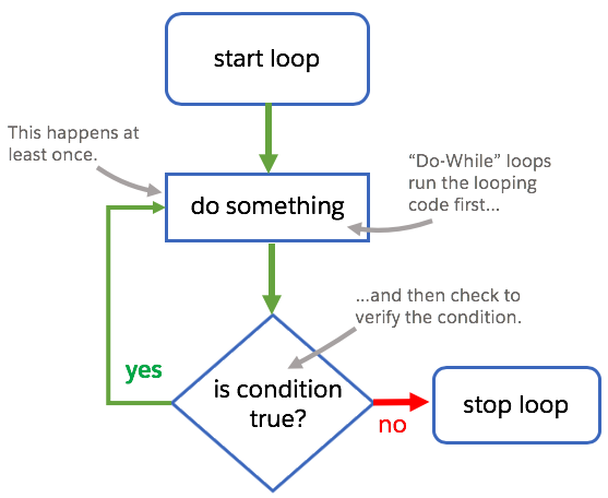 A graphical process flow for a do-while loop consisting a block of code being run and then a condition being verified to see if it is true or false. If the condition is true the loop continues. If the condition is false the loop stops.