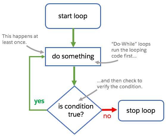 Um gráfico de fluxo de processo para um loop do-while consistindo em um código de bloco sendo executado e uma condição que está sendo verificada para ver se ela é verdadeira ou falsa. Se a condição for verdadeira, o loop continua. Se a condição for falsa, o loop para.