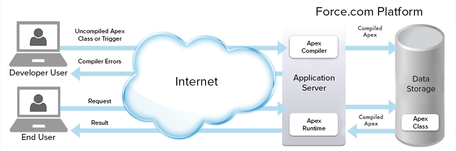 Apex ist eine Cloud-basierte Programmiersprache.