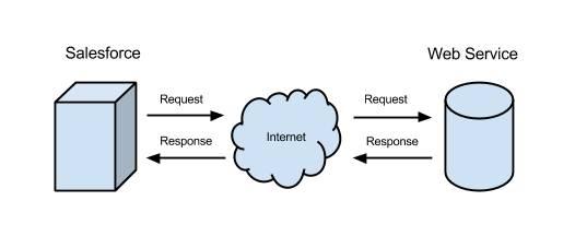 Apex callouts to an external service