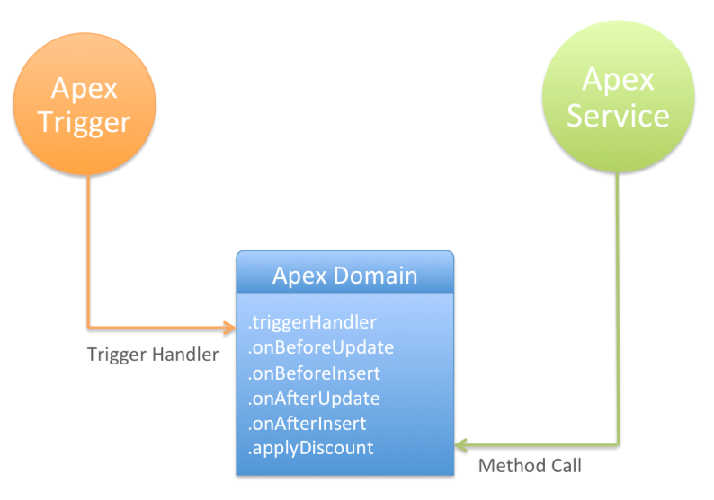 Sharing domain logic