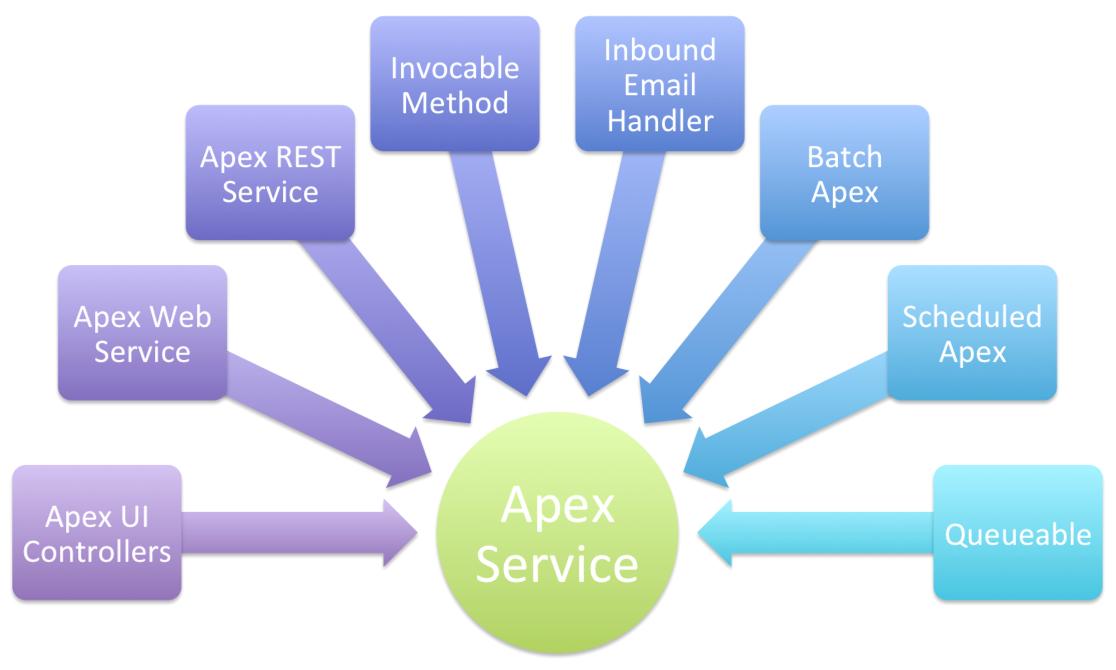 Force.com プラットフォームの Apex ロジックを呼び出す手段: Apex UI コントローラ、Apex Web サービス、Apex REST サービス、呼び出し可能なメソッド、受信メールハンドラ、Apex 一括処理、スケジュール済みの Apex、および Queueable