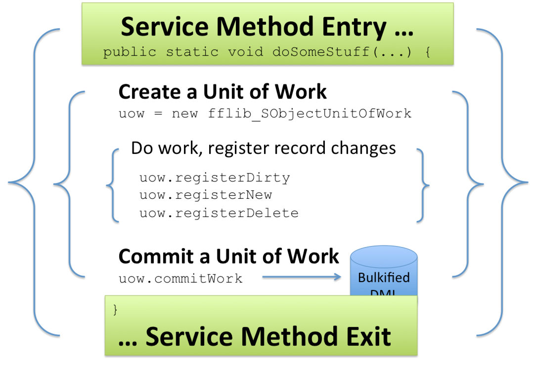 作業単位の含め方: 新しい作業単位インスタンスの作成、作業およびレコード変更の登録、最後に、一括処理化された作業単位のデータベースへのコミット