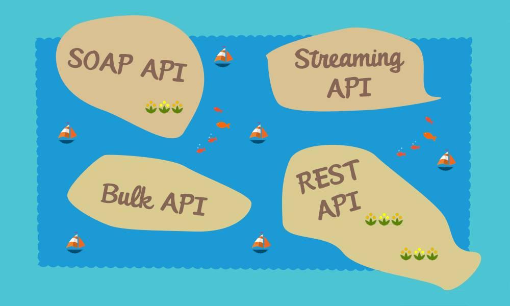 APIs de dados do Salesforce