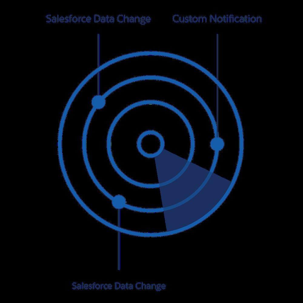 ストリーミング API はレーダーと同様、データの変更を検知して通知を送受信することができます。