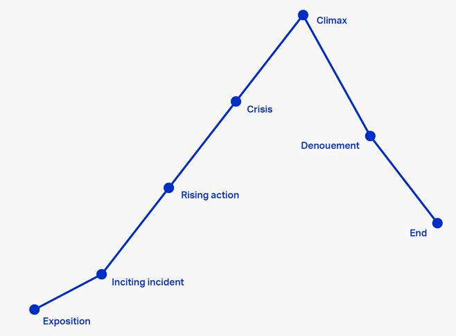 the storytelling arc as points along a triangle