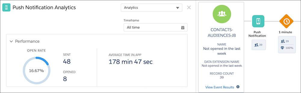 Push Notification analytics screen showing a time frame of all time, along with open rate and average time in app.