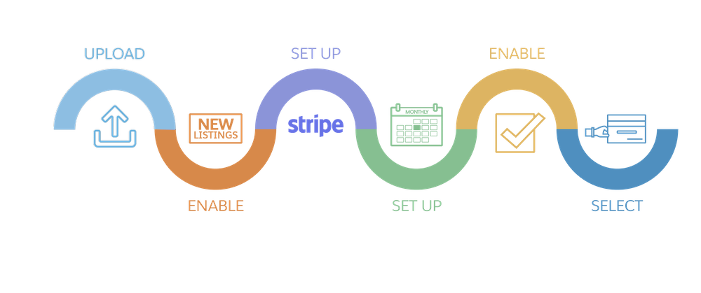 Checkout set up process steps: Upload a managed package, enable Checkout on the listing, set up Stripe, set up payment plans, enable payment plans, and select plans for the listing.