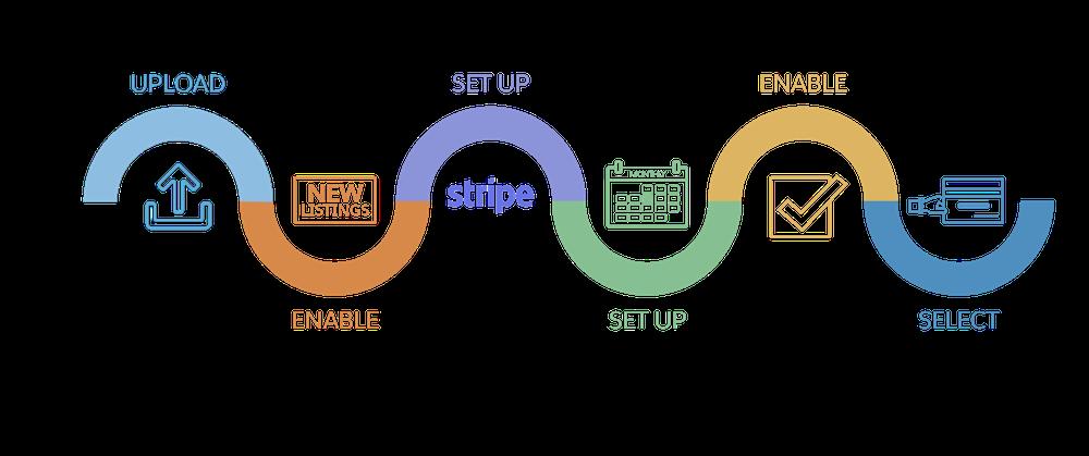 Checkout 設定プロセスの各ステップ: 管理パッケージをアップロードする、リストで Checkout を有効にする、Stripe を設定する、支払いプランを設定する、支払いプランを有効にする、リストのプランを選択する。