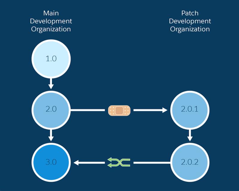 パッチはメジャーバージョンから作成され、パッチ開発組織内で開発され、メジャーまたはマイナーアップグレードでメインの開発組織に再びマージされます。