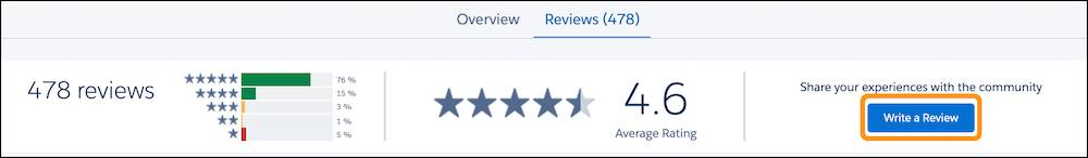 A sample listing Reviews tab with a highlight on Write a Review
