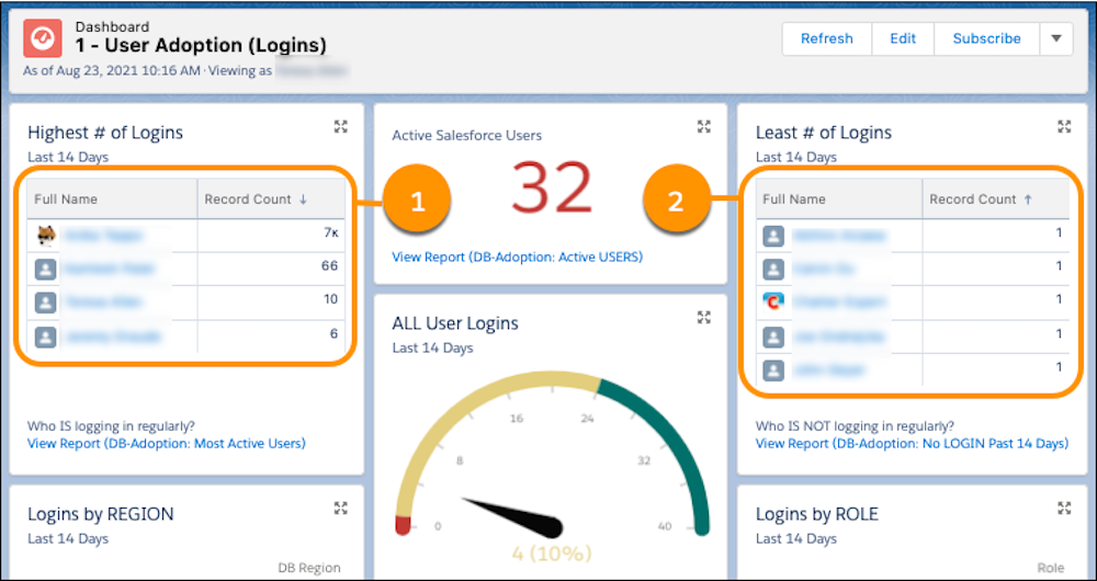 A view of the User Adoption dashboard in production with callouts on Highest # of Logins (1) and Least # of Logins (2)