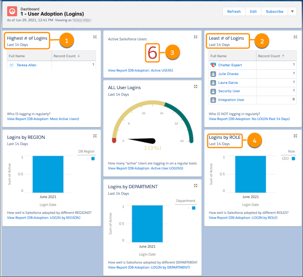 A view of the User Adoption Dashboard in the test org