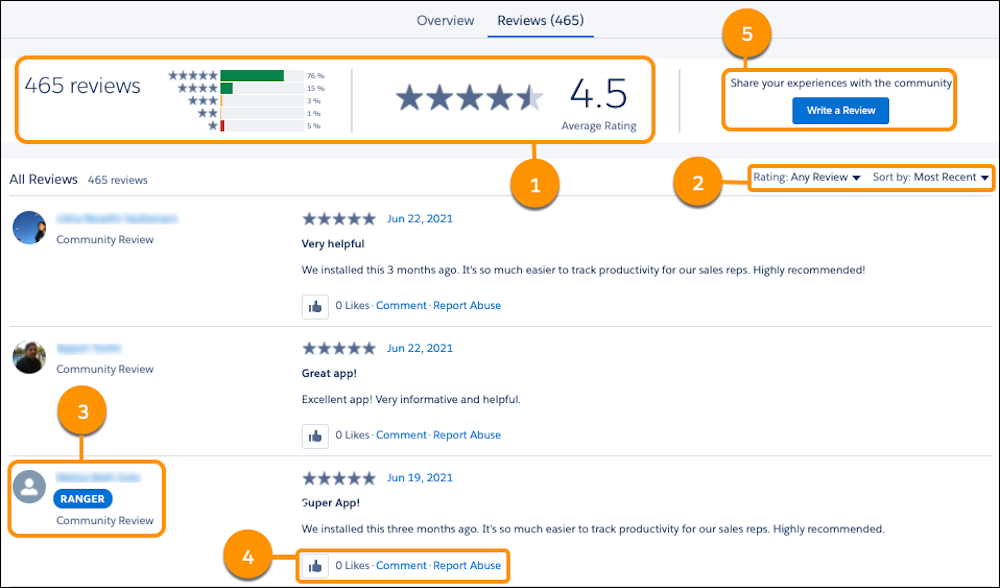 A sample Reviews tab with callouts on the overall reviews and Average Rating section (1), Filter and Sort by (2), Trusted Review—Ranger (3),  Like, Comment, and Report Abuse (4), and Write a Review (5)