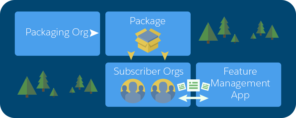 A diagram showing how feature parameters are passed between the LMO, subscriber orgs, and your packaging org using the FMA