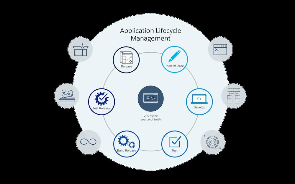 Le cycle ALM: planifier la version, développer, tester, compiler la version, tester la version, publier
