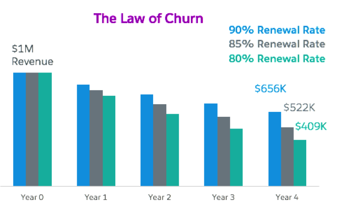 A graph showing revenue over several years, with renewal rates of 90%, 85%, and 80%. The revenue in the first year is the same for all, but erodes much more quickly in later years with lower renewal rates.