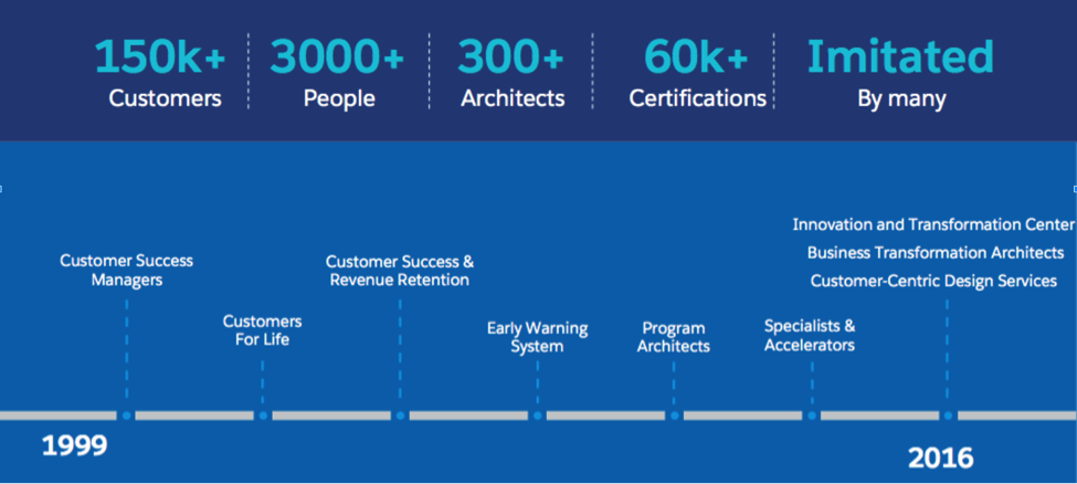 A timeline of the Customer Success strategy at Salesforce, from 1999 to the present