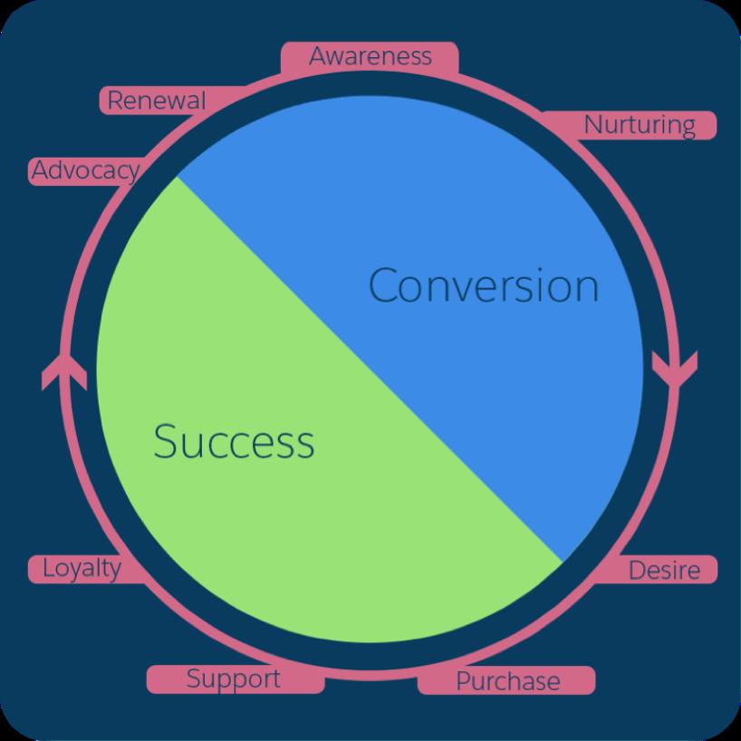 お客様の成功のフェーズを定義する顧客ライフサイクル。フェーズには、認知、育成、欲求、購入、サポート、ロイヤルティ、支持、更新があります。