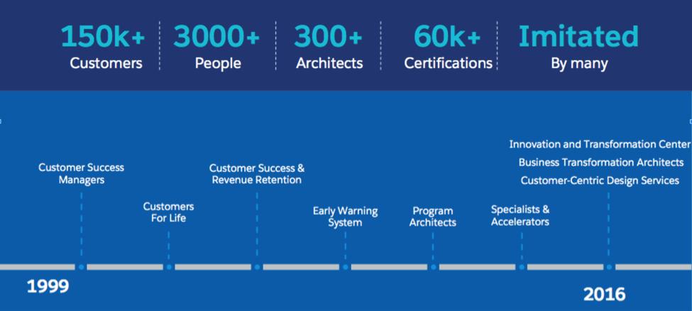 Salesforce の 1999 年から現在までのカスタマーサクセス戦略のタイムライン