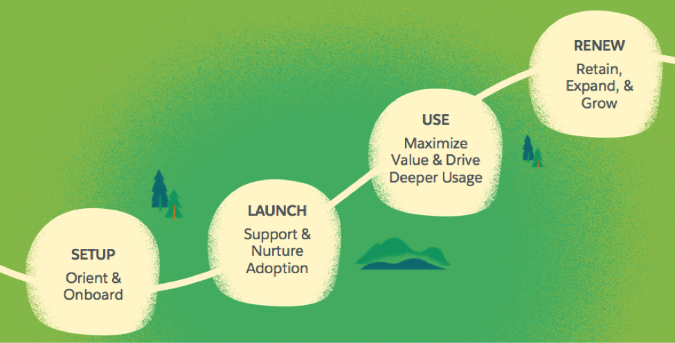 Typical stages we want to help progress customers through after they purchase: setup, launch, use, and renew
